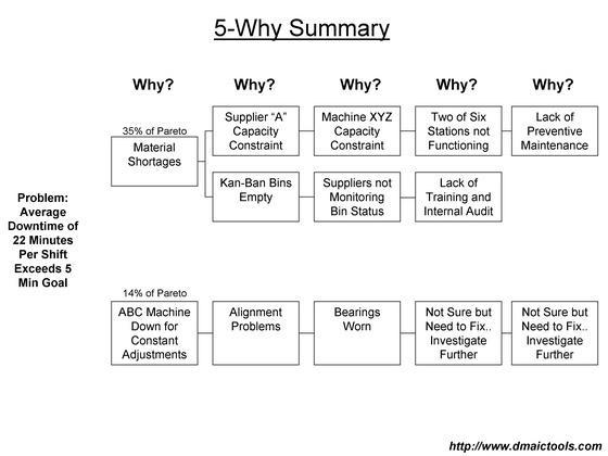 Root Cause Analysis 5 Whys 5 Whys Root Cause Analysis
